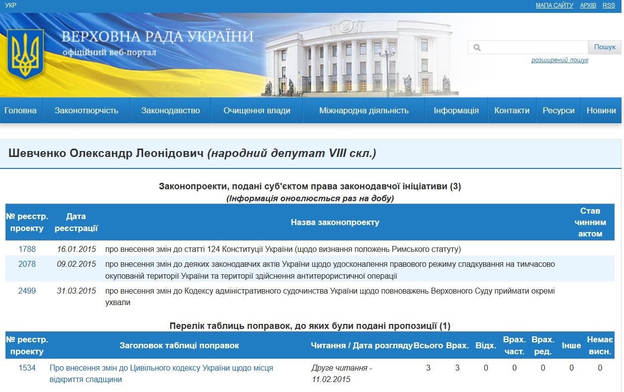 shevchenko zakony