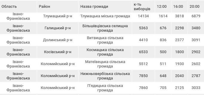 http://versii.if.ua/wp-content/uploads/2016/12/1_1Vybory_1.jpg